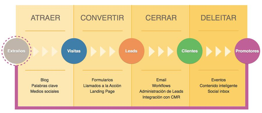 Inbound Marketing Matriz